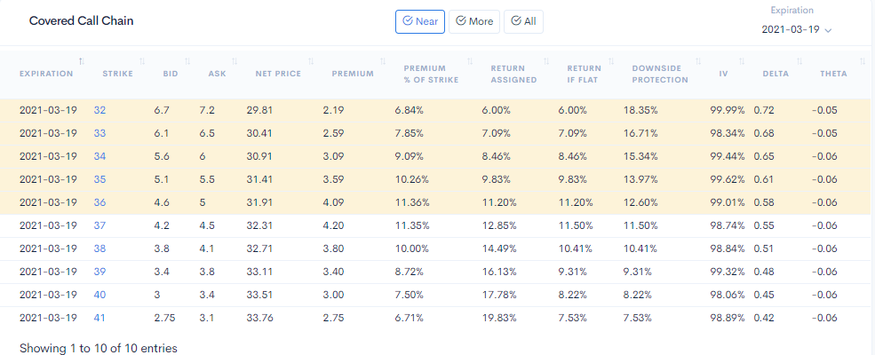 covered call option chains